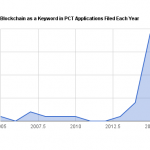 Blockchain Patent Applications On The Rise