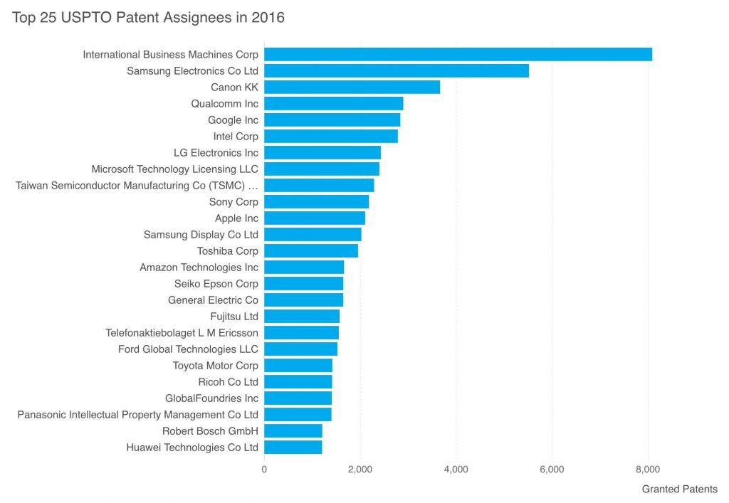 Patent intelligence – legal, commercial 'espionage'