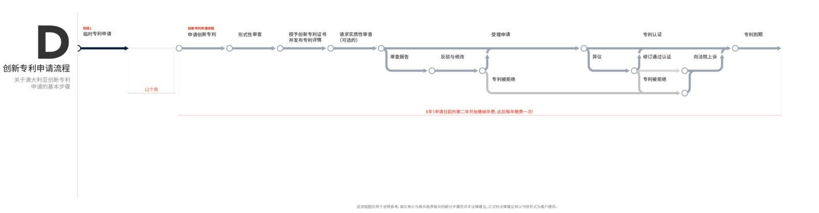 创新专利申请流程
