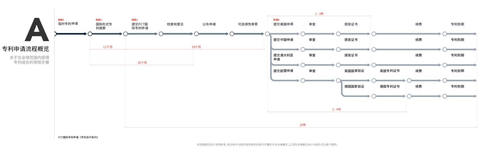 专利申请流程概览