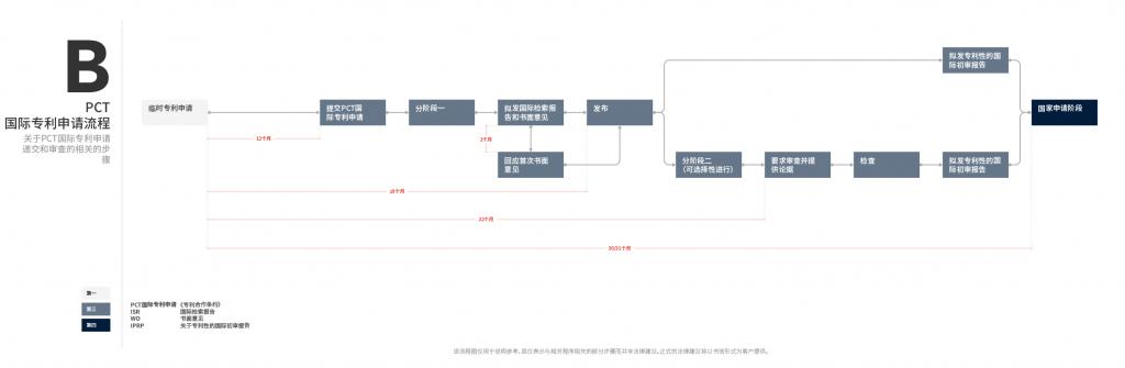 流程图B - PCT国际专利申请流程 (Desktop)