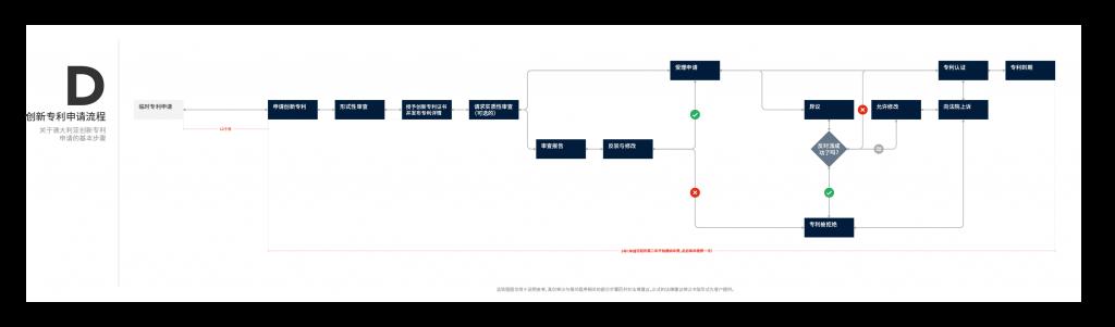 流程图D - 创新专利申请流程 (Desktop)