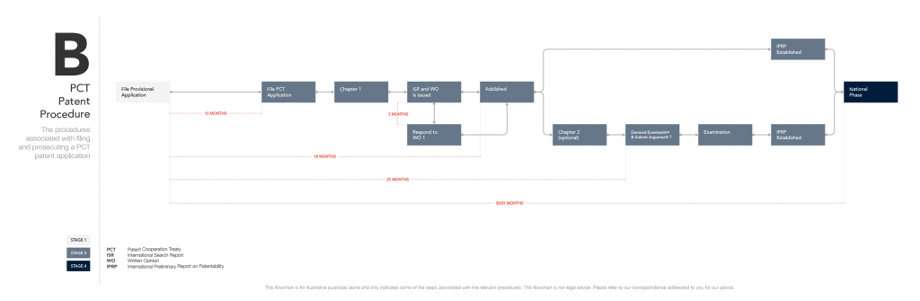 Flowchart B - PCT Patent Procedure (Desktop)