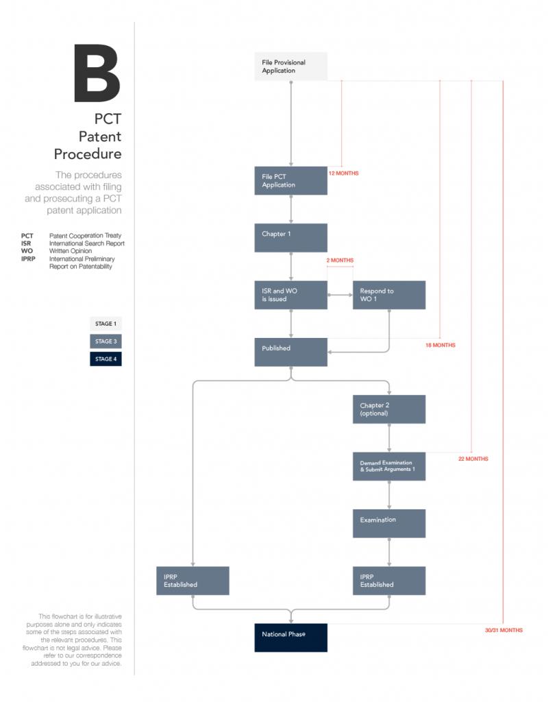 Flowchart B - PCT Patent Procedure (Mobile)