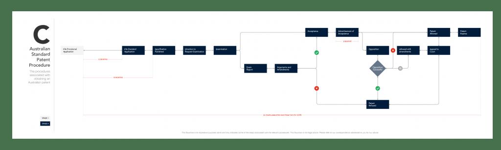 Flowchart C - Australian Standard Patent Procedure (Desktop)