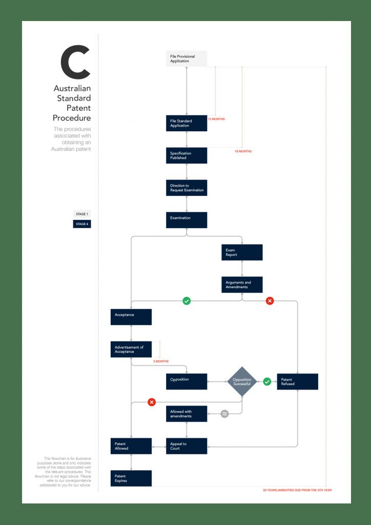 Flowchart C - Australian Standard Patent Procedure (Mobile)