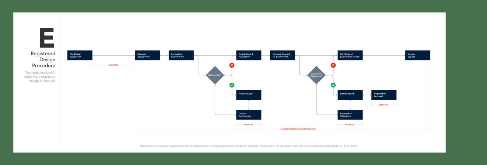 Registered Design Procedure