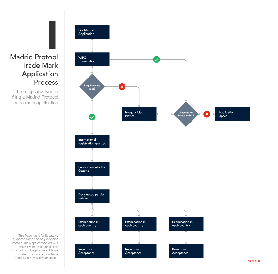 Flowchart I - Madrid Protocol Trade Mark Application Process