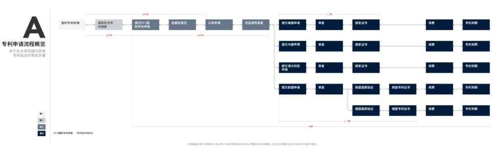 流程图A - 专利申请流程概览
