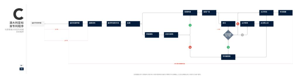 流程图C - 澳大利亚标准专利程序