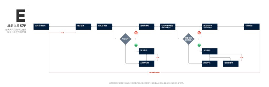 流程图E - 注册设计程序