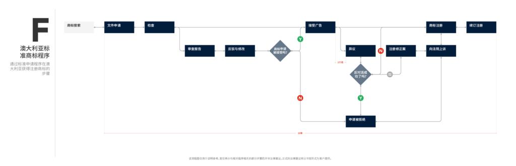 流程图F - 澳大利亚标准商标程序