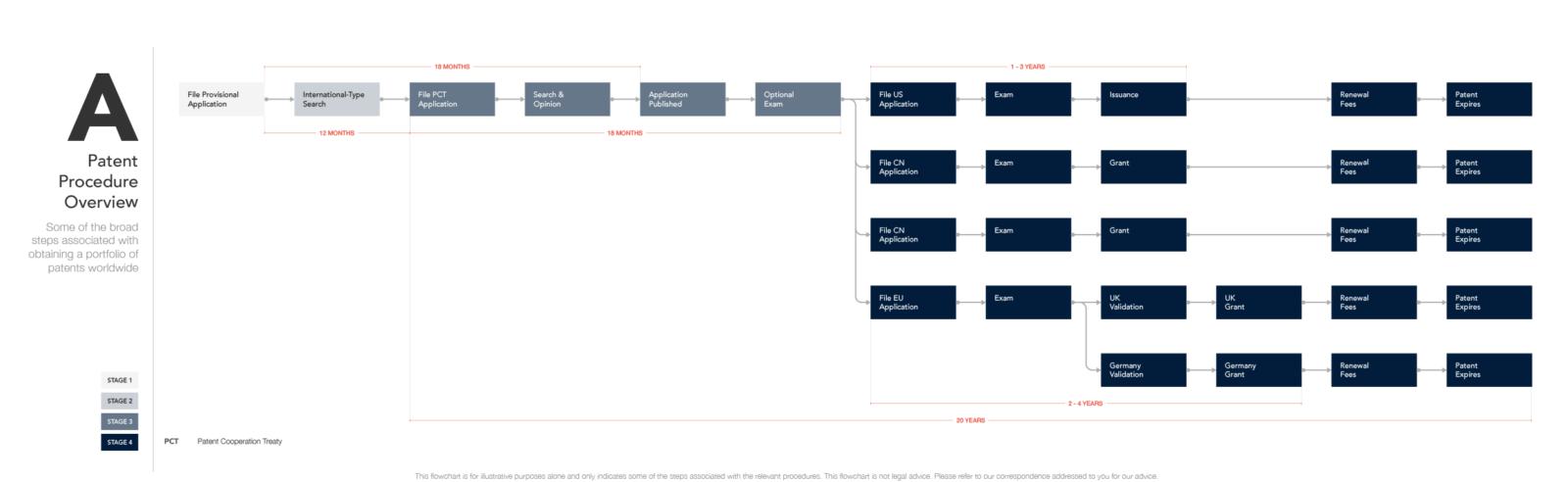 Patent Procedure Overview