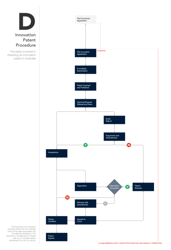 Innovation Patent Procedure (for mobile)