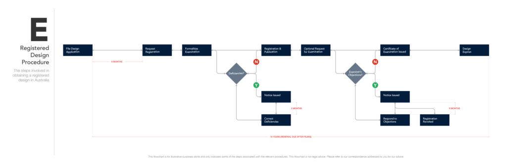 Registered Design Procedure (for desktop)