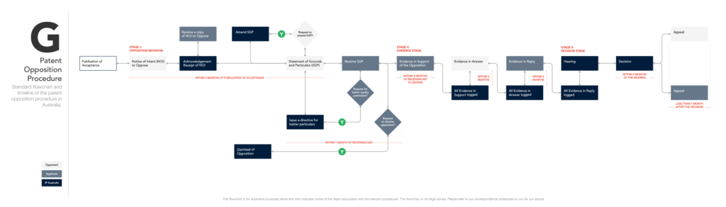 Patent Opposition Procedure (for desktop)