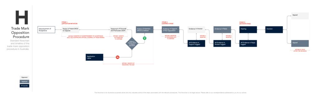 Trade Mark Opposition Procedure (for desktop)