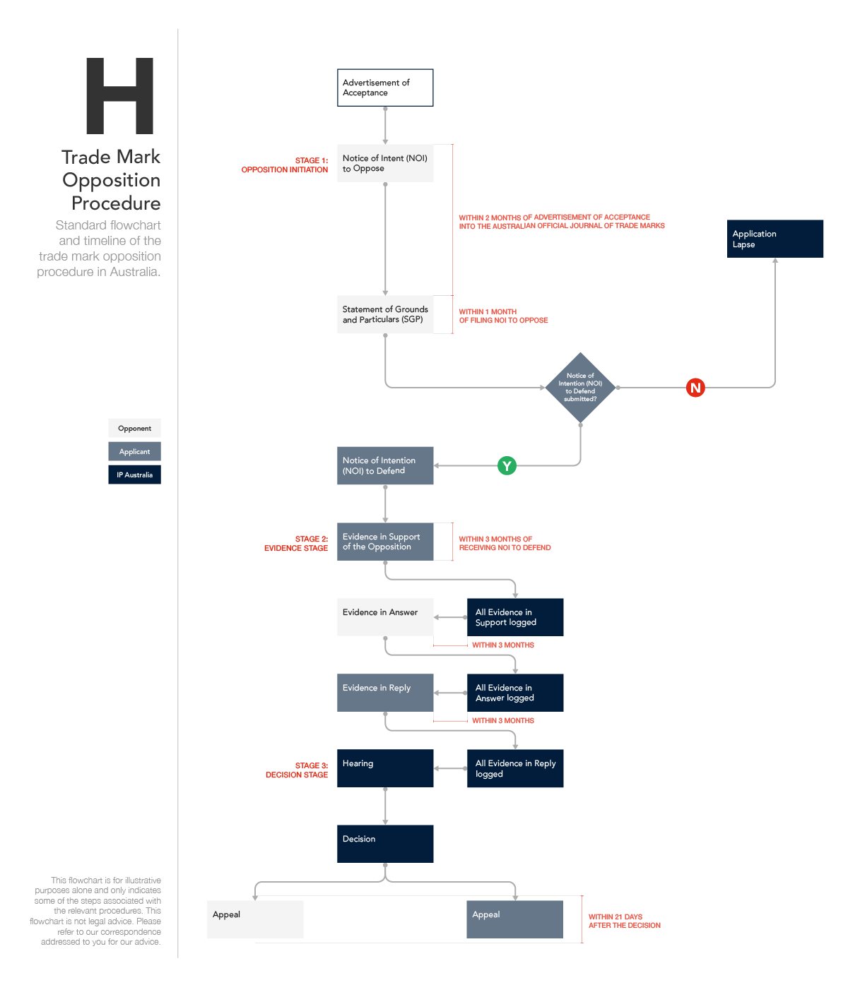 Australian Standard Trade Mark Procedure