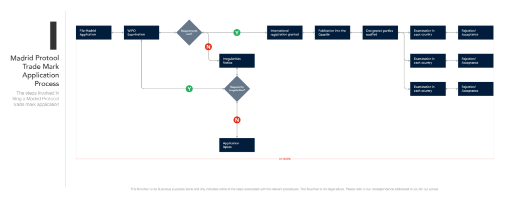 Madrid Protocol Trade Mark Application Process (for desktop)